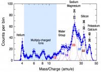 Resultaat van de meting van ionen in de exosfeer van Mercurius