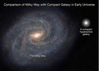 Hyperactief compact sterrenstelsel in verhouding tot de Melkweg