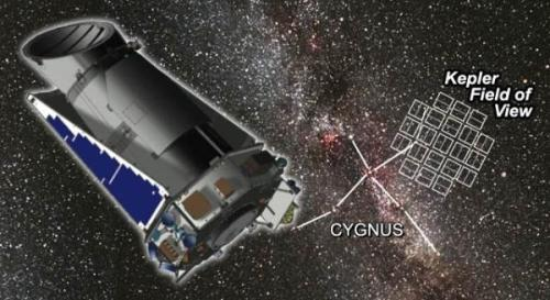 Kepler en het sterrenbeeld Zwaan, waar Kepler-186f is ontdekt