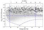 Donkere materie blijft onvindbaar, zelfs voor Xenon100