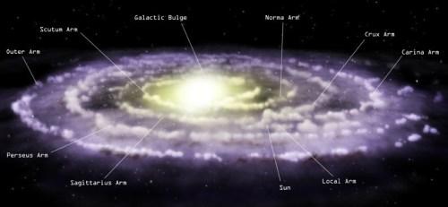 De Melkweg en z'n  centrale verdikking ('bulge')