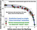 Snelheid stervorming blijkt laatste 11 miljard jaar enorm gekelderd te zijn