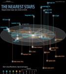 Een overzicht van de sterren die het dichtst bij de zon staan