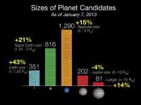 Grootte van de 2740 ontdekte kandidaat-exoplaneten en de stijging t.o.v. februari 2012.