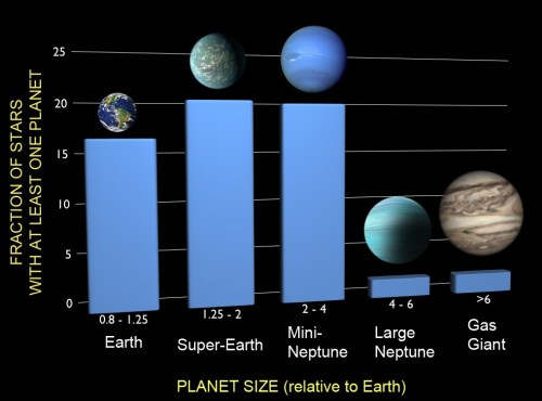 close planets graph