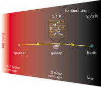 De temperatuur van het heelal halverwege z'n huidige leeftijd: -267,92 graden Celcius.