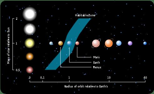 leefbare zone bij verschillende sterren