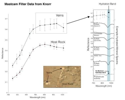 Mastcam Filter Data