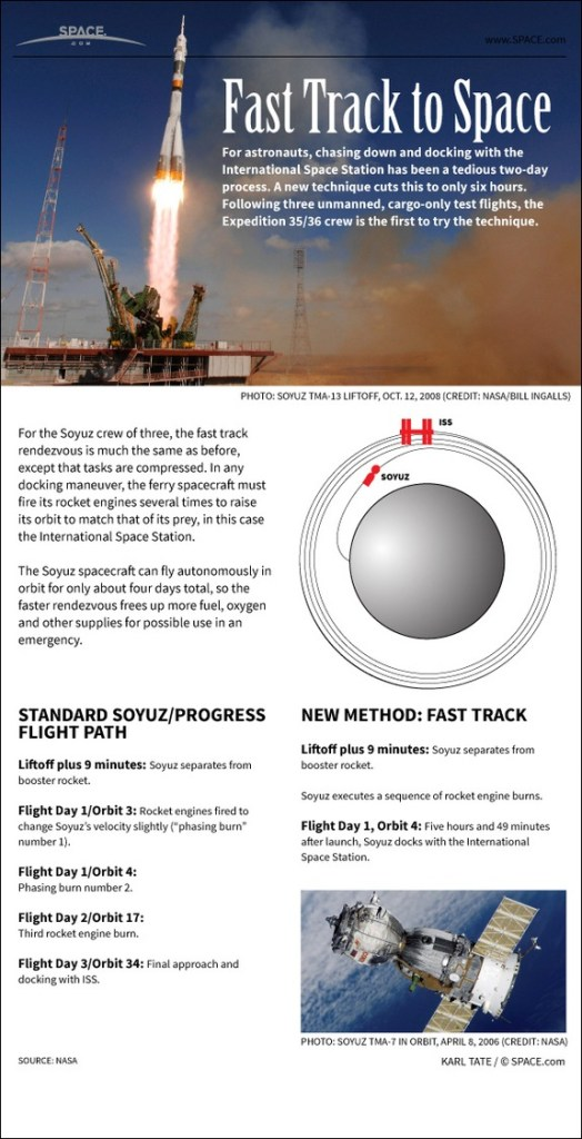 Soyuz Fast Track Infographic