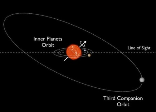 Voorstelling van het planetensysteem Kepler-56