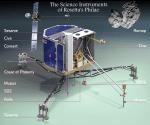 Ruimtelander Philae op komeet 67P kan naar verwachting in maart herstarten