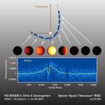 Hete Jupiter HD 80606b zorgt voor nieuwe discussie migratiemodellen