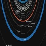 Twee nieuwe, onzichtbare maantjes van Uranus ontdekt?