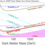 Oeps, straks stuiten de donkere materie detectoren op de neutrinovloer