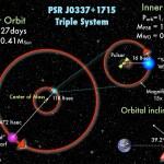 Zwaartekrachts-lab ontdekt: een pulsar in een uniek, drievoudig stersysteem