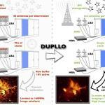 DUPLLO opent een laagfrequent venster op het universum