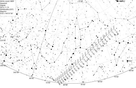 Komet Lovejoy tijekom studenog u 02h. Početkom prosinca treba ga promatrati kasnije pred jutro.