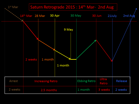 Saturn Stationary in Transit: What it Foretells - ASTROLOGER