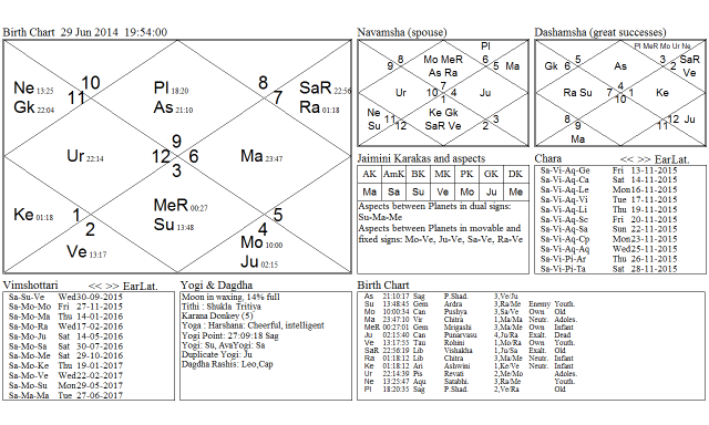 Sun-Saturn Opposition Lunation of Moon On 28th June Lunar Eclipse of