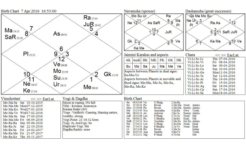 Hindu new moon Pieces chart