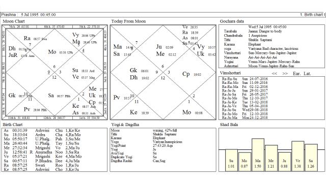PV sindhu.png Moon chart
