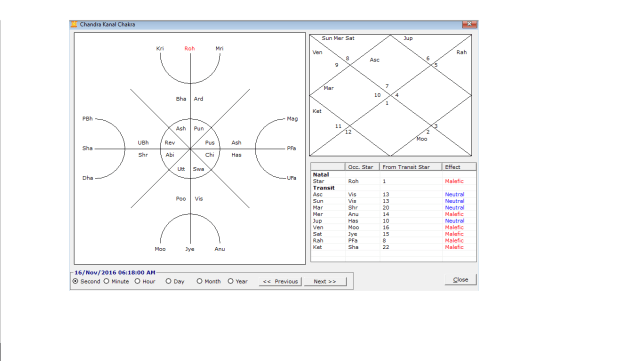 What Stars Foretell For Sun and Saturn Conjunction in Solar Ingress