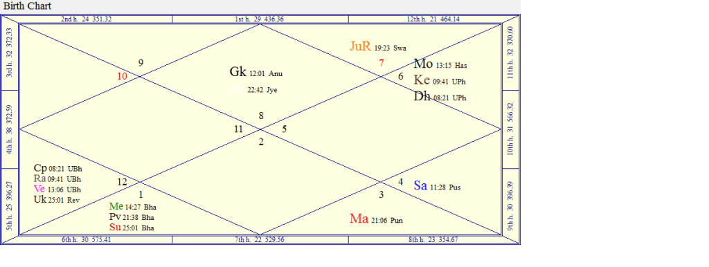Court Case Analysed by Prashna and Birth Chart Using Tamil
