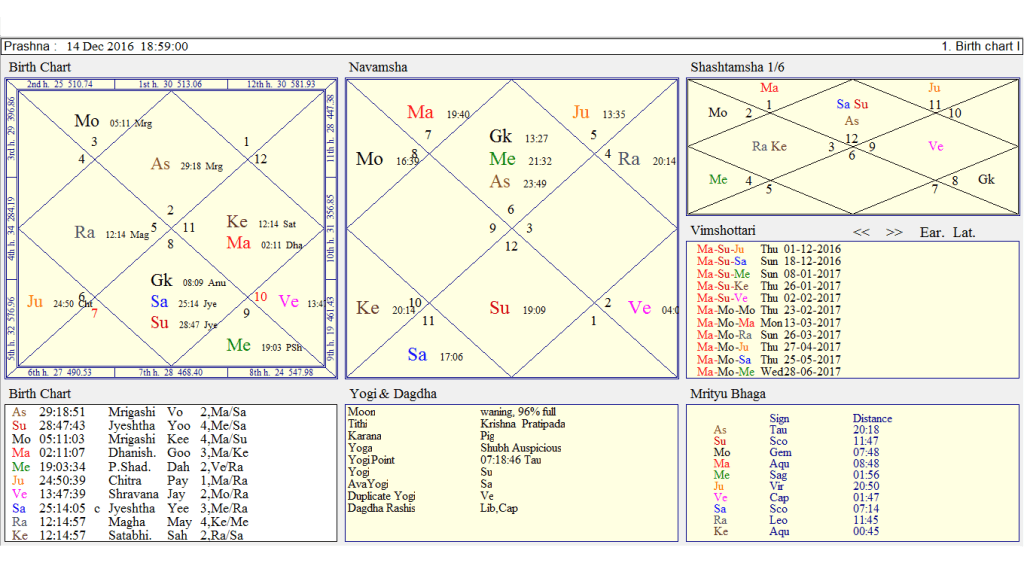 Court Case Analysed By Prashna And Birth Chart Using Tamil Texts