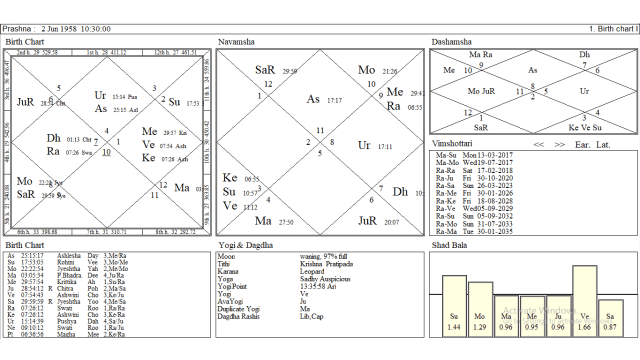 What Future Awaits Trump And Us In 2017 2019 Astrologer Anil