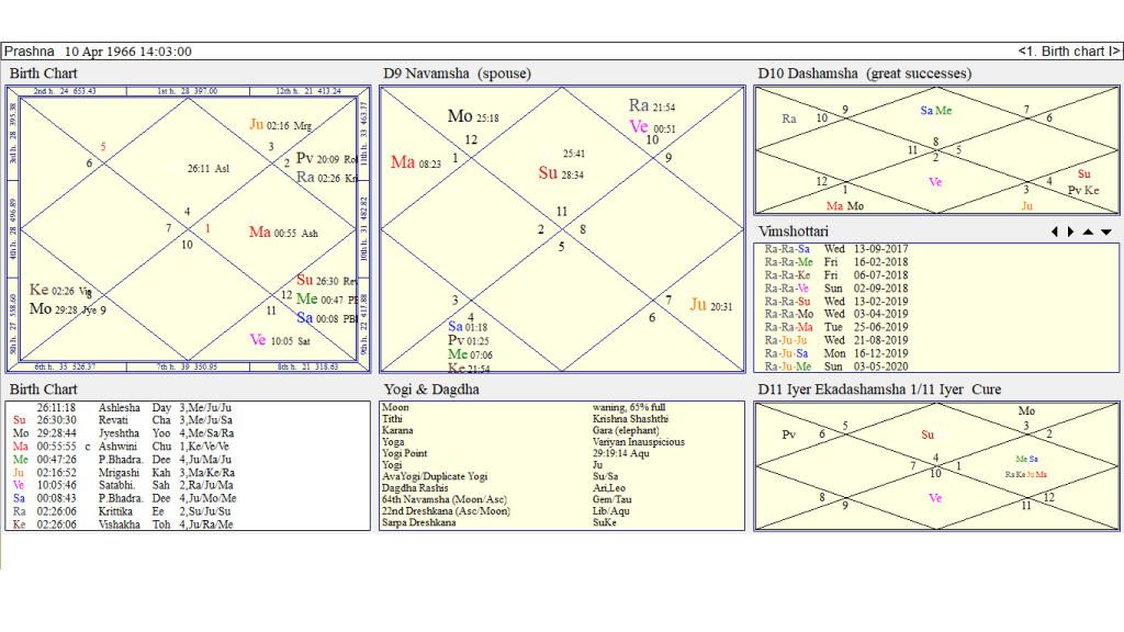 Career and Astrology A Comprehensive Approach By Tamil