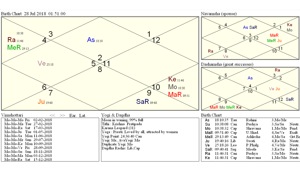 Mars-Ketu Long Stay In Capricorn After 205 Years & Total