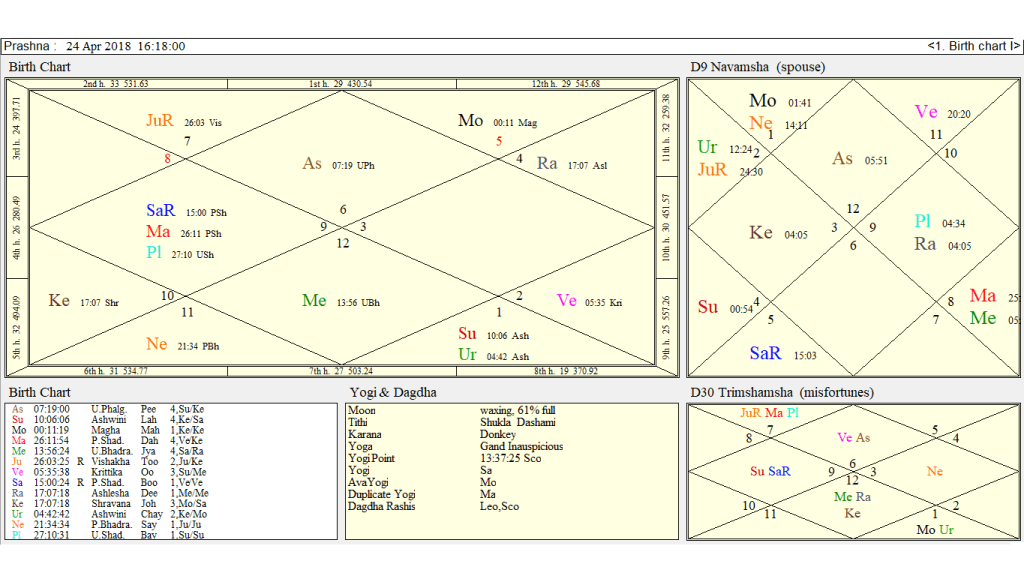 A Query Of Marriage By Prashna Jyotish And Natal Chart