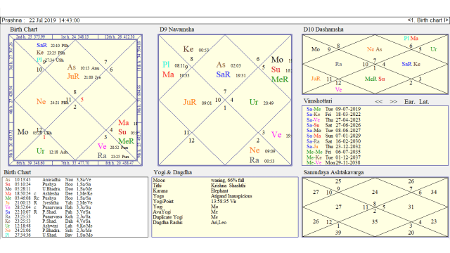 Astrology Speaks Again ! Predictions on Chandrayaan 2 Prove