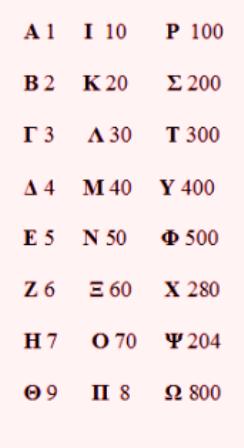 grammata ari8moi