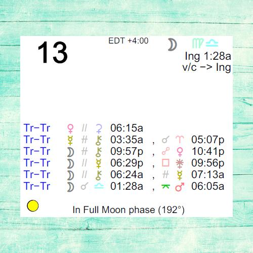 March 12222 Horoscope: Predictions for Virgo