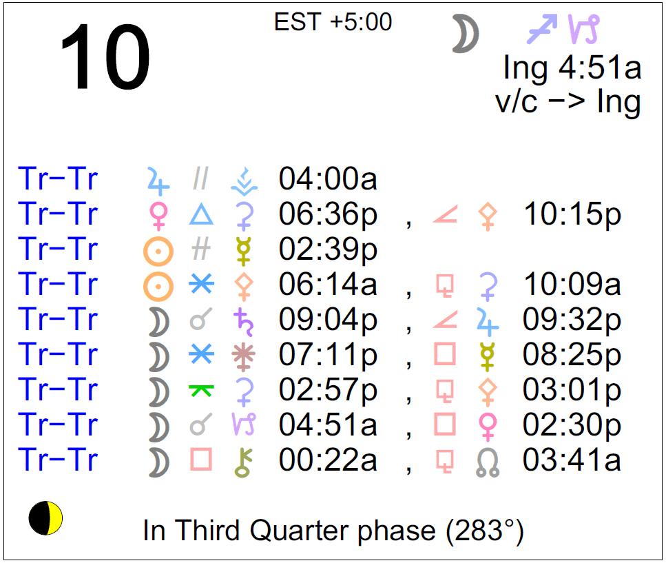 Mercury retrograde in Pisces 2020—Astrological aspects