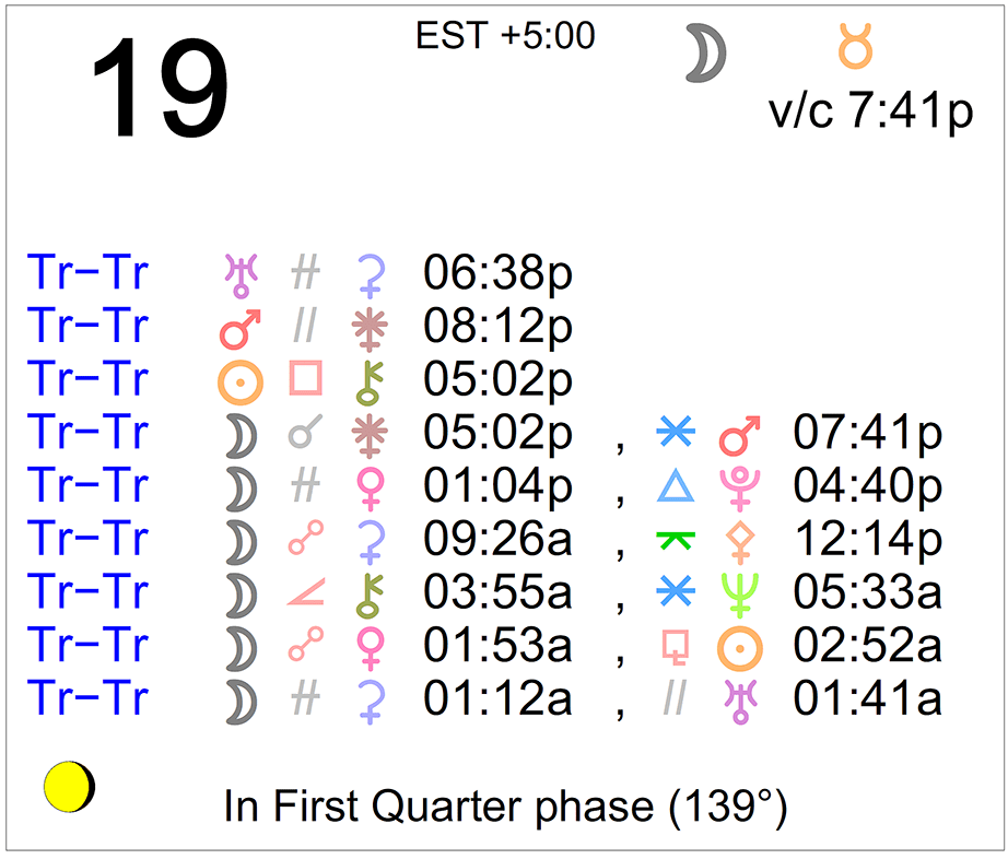 Astrological Signs in Pluto From 1900-2023