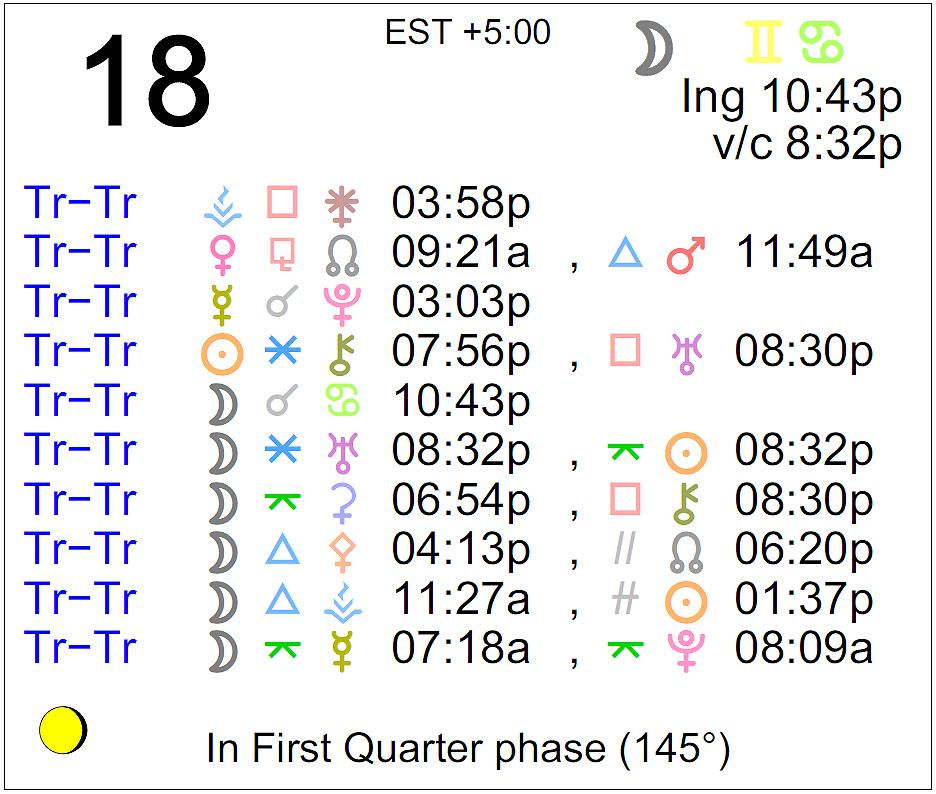 18 january astrology