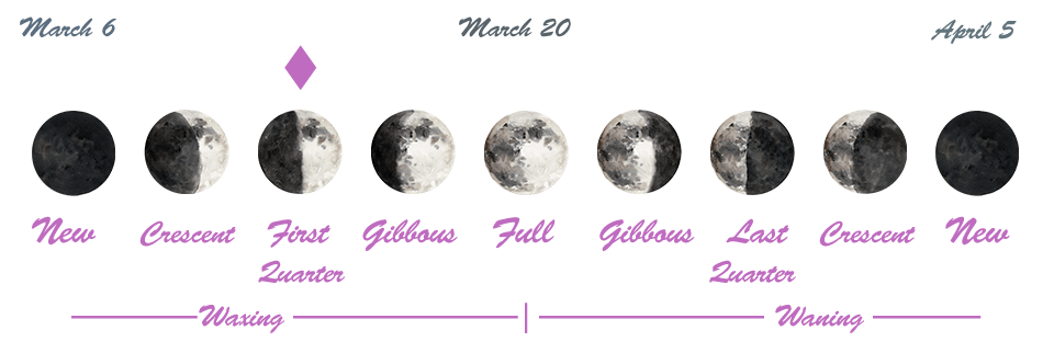 Astrology of Today - Thursday, March 14, 2019 - Astrology Cafe