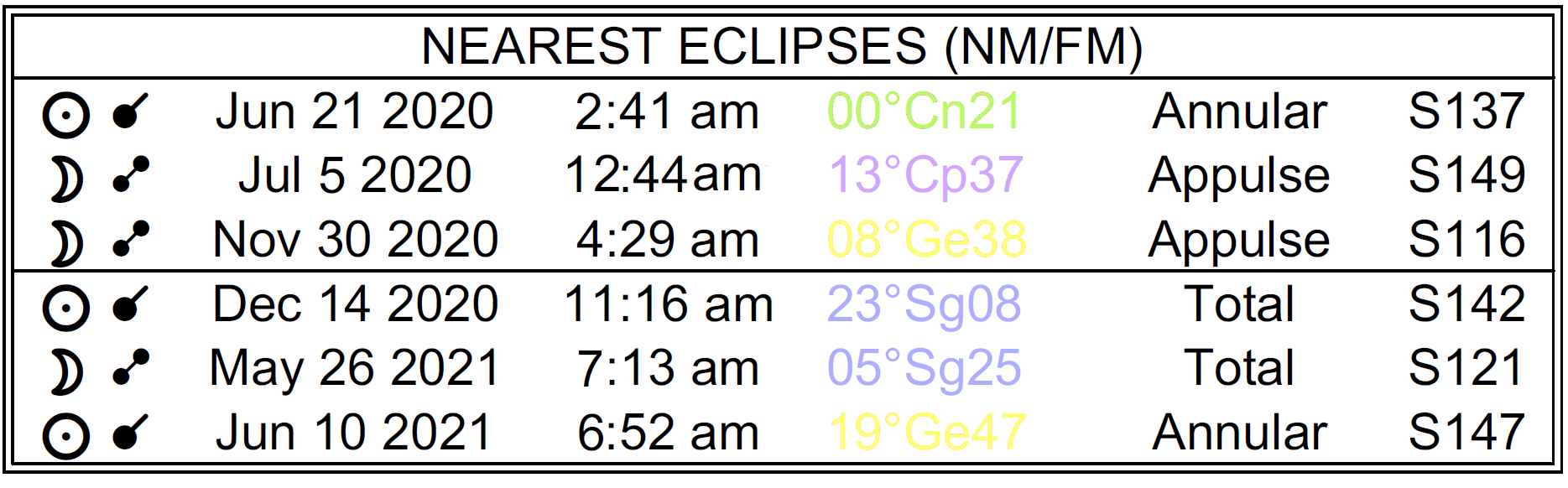 Nearest dates of the eclipses, in the past and future