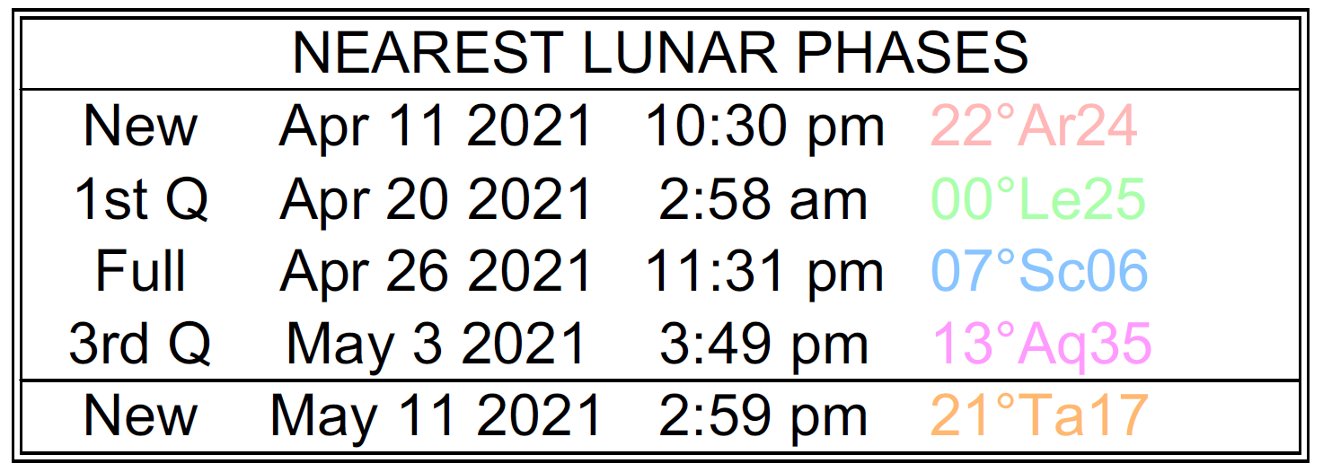 A list of the nearest lunar phases with dates, starting with the New Moon on April 11, 2021