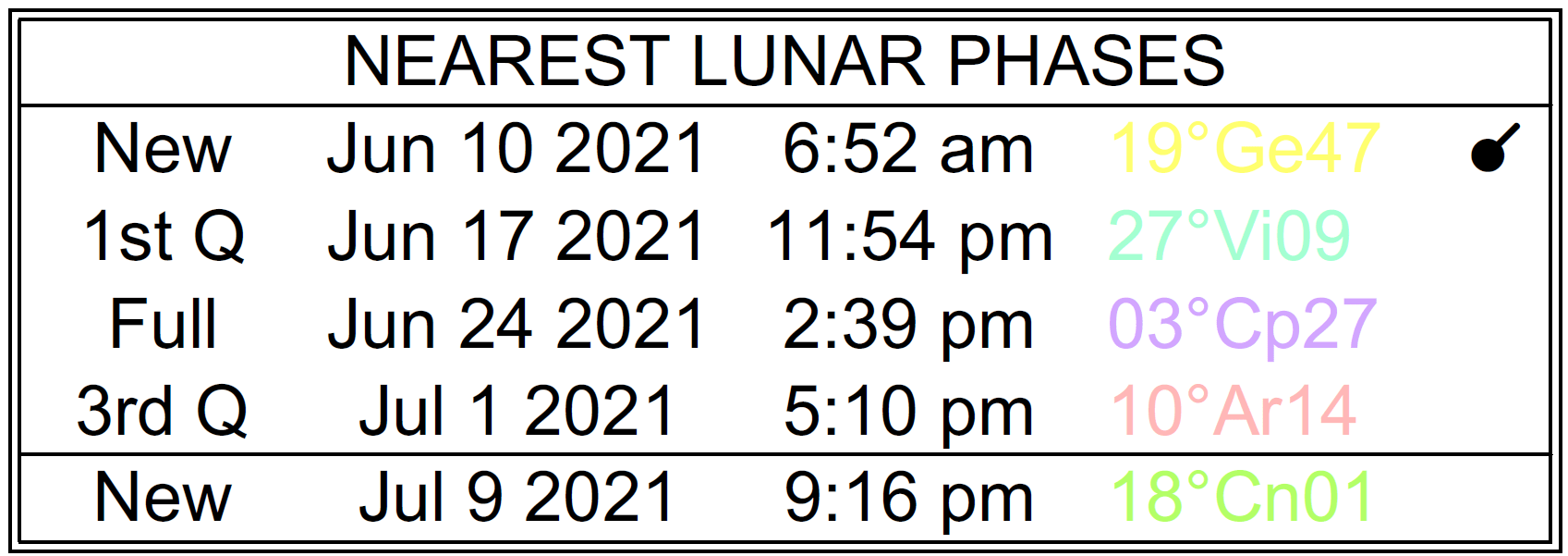 A list of lunar phases dates starting at the New Moon on June 10th, 2021