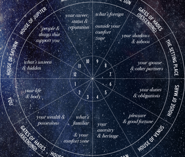 Beyond The Horoscope All About The  Houses