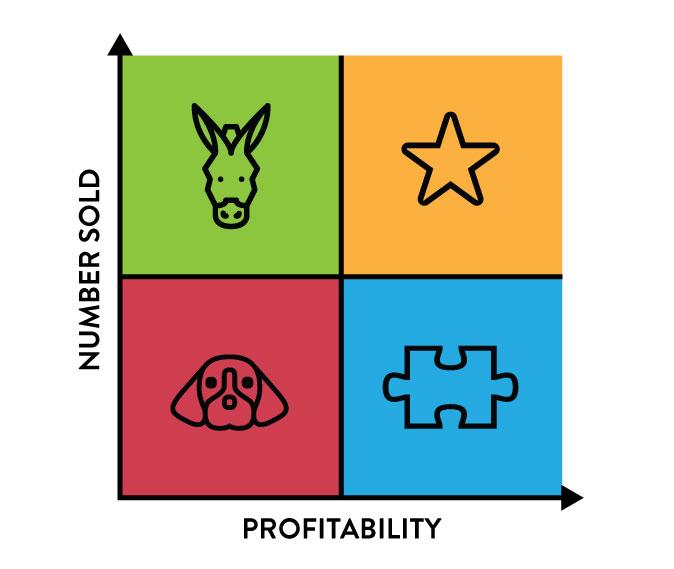 Menu categorization quadrant