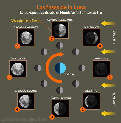 faseslunares