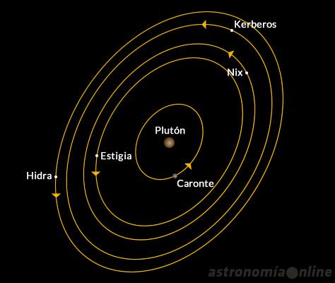 El sistema de satélites de Plutón.