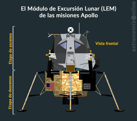 """El gráfico muestra los componentes del Módulo de Excursión Lunar (LEM), la nave que llevó a doce astronautas a la superficie de la Luna entre 1969 y 1972. La misión Apollo 10 fue la primera prueba en órbita lunar del LEM. Bautizado """"Snoopy"""" por los integrantes de la misión, ese LEM es el único que todavía existe, al haber sido inyectado en una órbita heliocéntrica luego de su separación del módulo de comando. Créditos: NASA / Astronomía Online."""