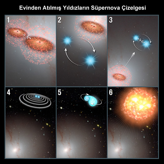 atilmis yildiz supernova