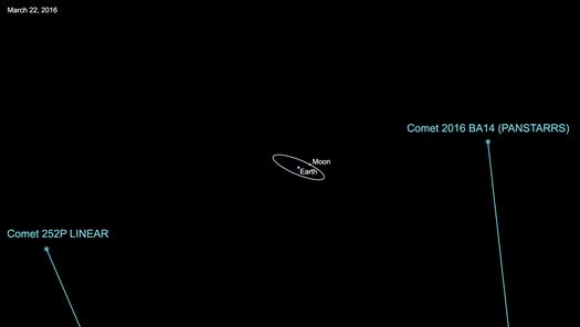 252P/LINEAR 21 Mart'ta Türkiye saatiyle 02:14'de Dünya'ya en yakın konumda olacak. 22 Mart saat 04:30'da P/2016 BA14 yakınımızdan geçecek.