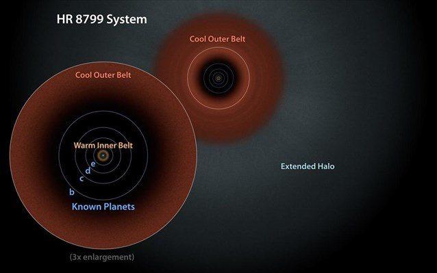 Ο HR 8799 θεωρούνταν μέχρι σήμερα ανάλογο μιας εξίσου πρώιμης, αλλά μεταγενέστερης φάσης του ηλιακού μας συστήματος.